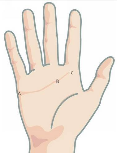 你的婚姻裡有沒有小三,一看手就能知道!
