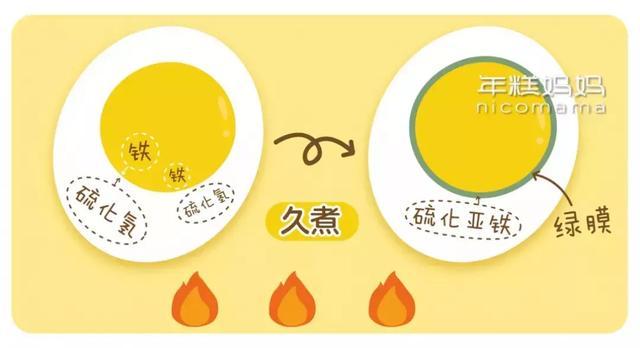 煮雞蛋超過這個時間會誘發腸癌?好嚇人,那我天天吃怎麼辦?