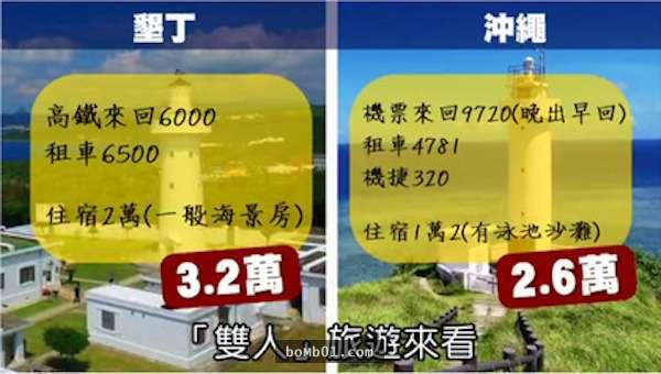 墾丁業者抱怨「遊客量雪崩」一年少100多萬,網友怒回真實原因是「出國還比較便宜」!