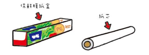 【主婦妙招】保鮮膜紙盒,廢物利用收納法