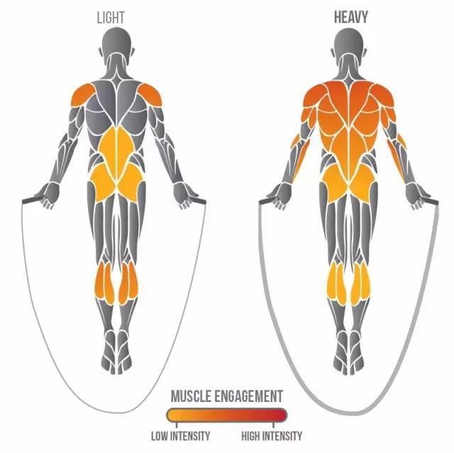 這兩種運動比跑步還簡單,卻能 10 分鐘燃遍全身脂肪!