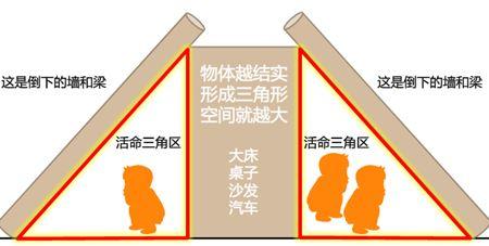 地震來要躲哪裡?很多人不知道 傳統「黃金三角」是錯的!反而有可能增加致死機率..