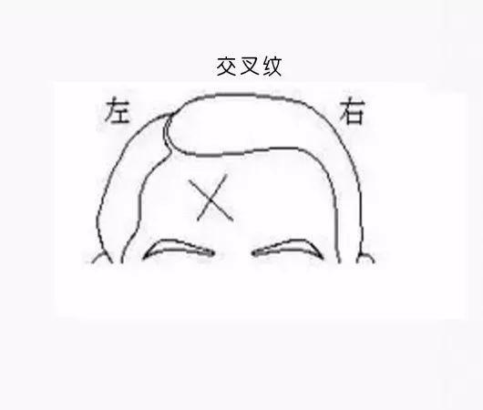 男克妻,女克夫……就因額頭這道紋?