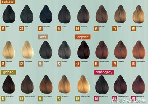 你知道什麼樣的膚色適合什麼顏色的頭髮嗎